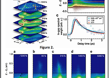 Full Acceptance Cone Measurement for Time Resolved Photoinduced Phase Transitions in LaTe3 | © Nuh Gedik