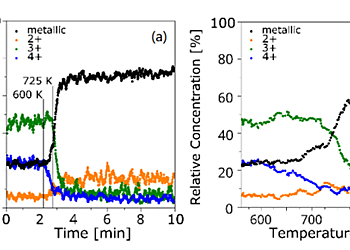 Graphs showing the Changes of the distribution of the metallic and oxidic Titanium content in the probed region as a function of time (a) and temperature (b) determined from the snapshot spectra acquired in the Multi Peak Monitoring mode | © Scienta Omicron