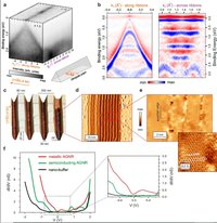One-Dimensional Confinement and Width-Dependent Bandgap Formation in Epitaxial Graphene Nanoribbons
