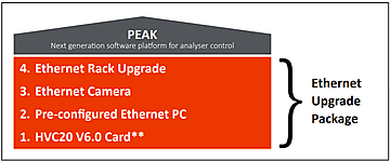 Ethernet Upgrade Package Diagram  | © Scienta Omicron